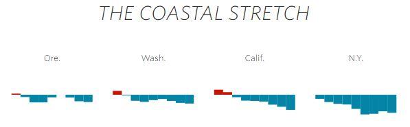 the coastal stretch